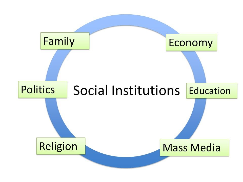 politics as a social institution sociology essay •social problems leading to social disorganization:- social problems and forces such as a revolution, social upheaval, a class struggle, a financial or economic crisis, a war between nations, mental illness, and political corruption threaten the welfare of the society.